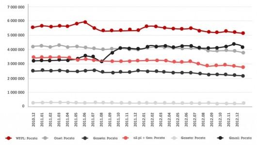 6a360cbd10746b Bez poczty elektronicznej ani rusz – wyniki badania IIBR dla Wirtualnej  Polski