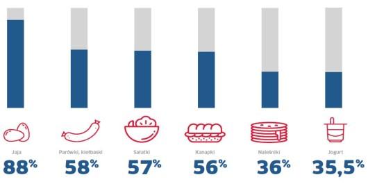 Najpopularniejsze produkty na śniadanie hotelowe