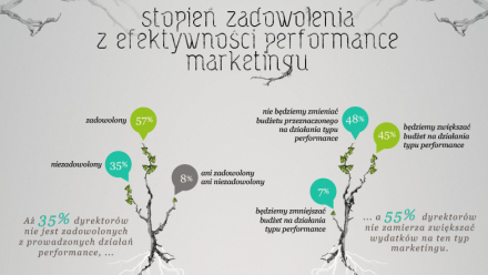 Spóźniona wiosna performance marketingu - infografika