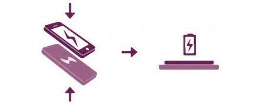 ładowanie bezprzewodowe - infografika