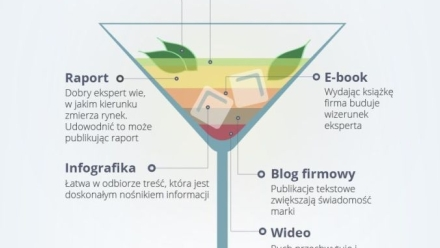 Przepis na content marketing - infografika