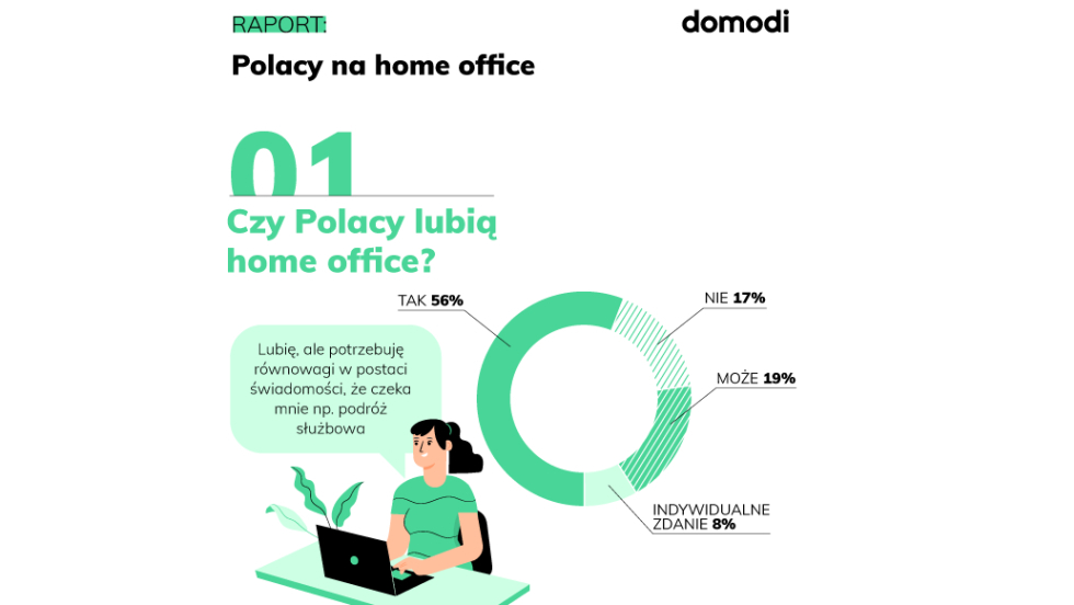 Polacy na home office [raport]