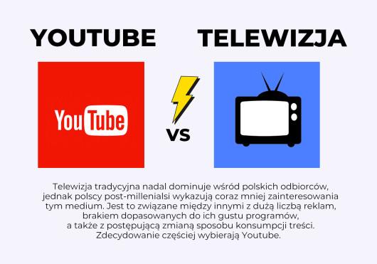 Pokolenie telewizji a pokolenie YouTube'a, czyli co wybiera generacja Z