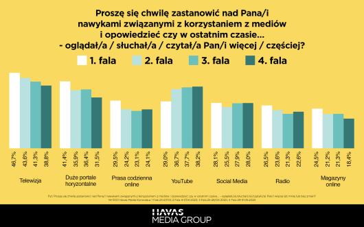 Badanie HMG: Polacy a koronawirus