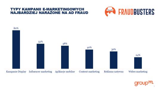 GroupM bada zjawisko reklamowego fraudu i uruchamia FraudBusters