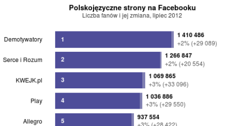 Marketing polskich firm na Facebooku – raport Fanpage Trends lipiec 2012