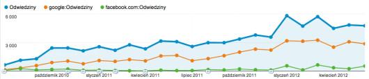 statystyki dla blogu conversion.pl