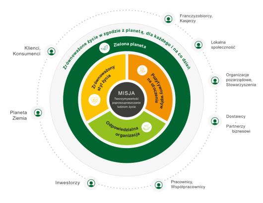 Zrównoważone życie w zgodzie z planetą. 4 filary strategii ESG sieci Żabka