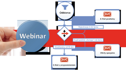 Customer Lifecycle z Marketing Automation: bezpłatny webinar optivo