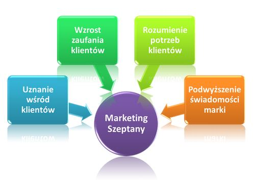 Marketing szeptany (nie)pozorne narzędzie marketingowe