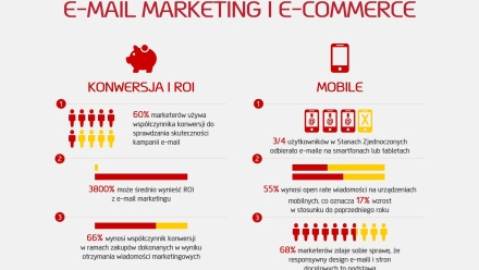 Dobrana para, czyli e-mail marketing